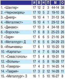 futbol_tablica_1