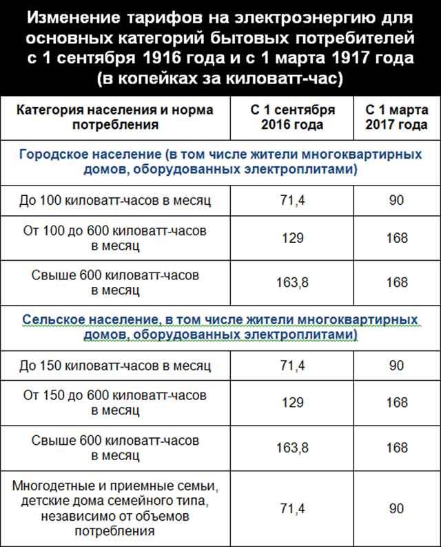 Минске в стоимость час киловатт бу где продать часы
