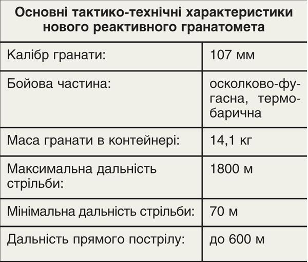 ВУкраинском государстве презентовали новый реактивный гранатомет 04января 2018 22:04
