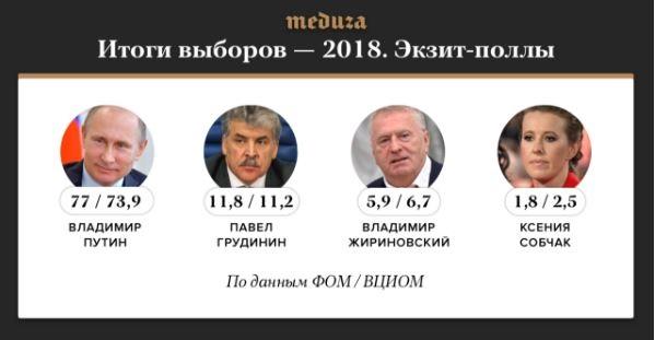 Выборы Российского лидера: поимеющейся последней информации exit poll Путин набрал 63,6% голосов