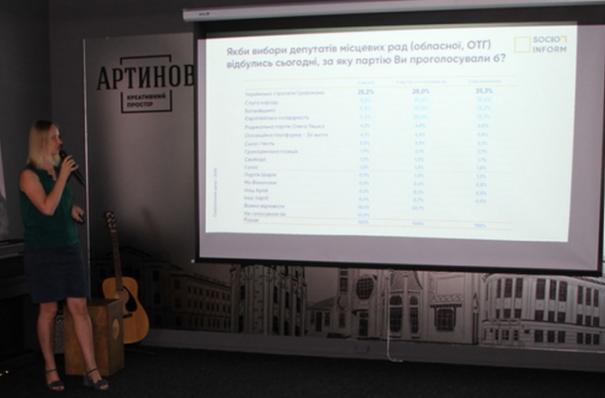 В Виннице представили результаты соцопроса: лидирует команда Гройсмана и Моргунова